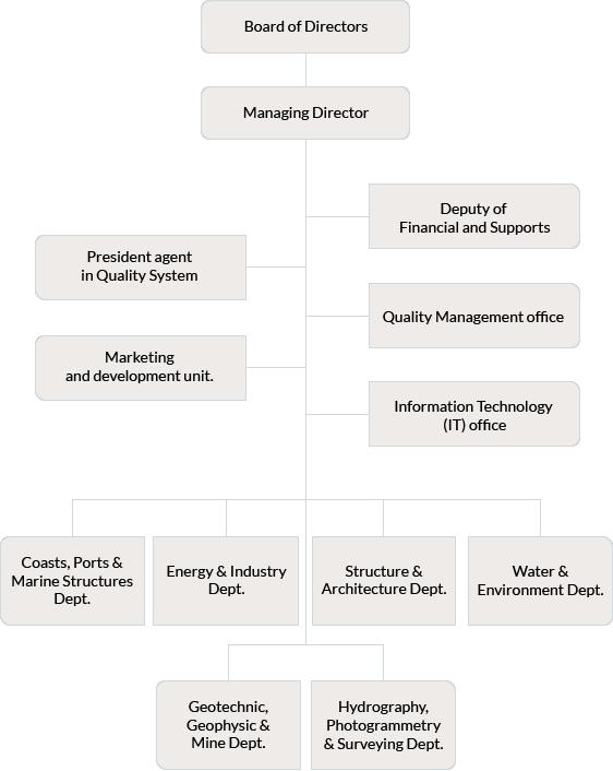 Sazeh Pardazi Iran Organization Chart